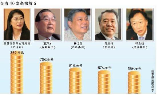 ...首富   身家达88亿美元htc股价飙升带动财富增长;郭台铭受累...